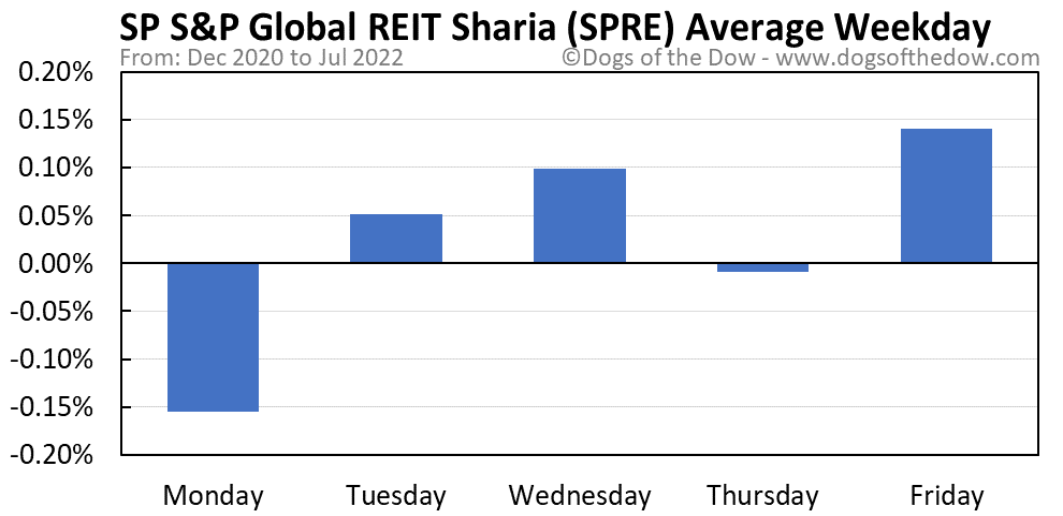 SPRE average weekday chart