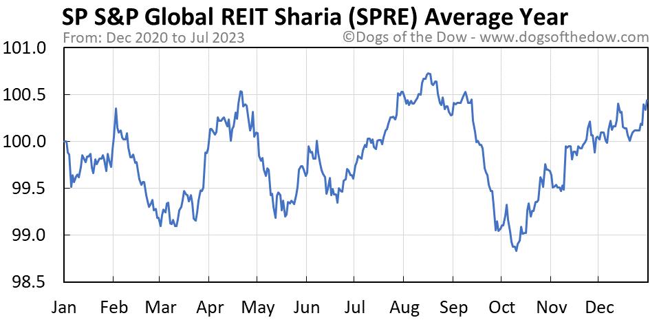 SPRE average year chart