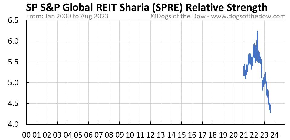 SPRE relative strength chart