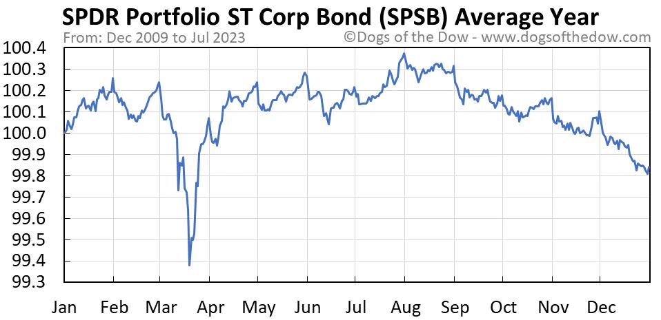 SPSB average year chart