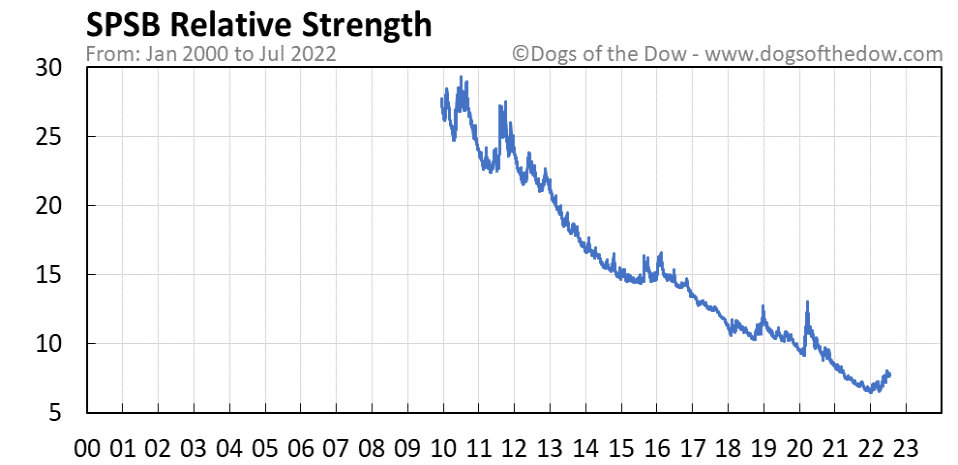 SPSB relative strength chart