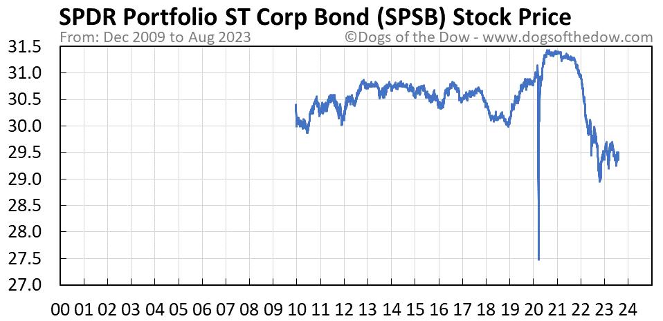 SPSB stock price chart