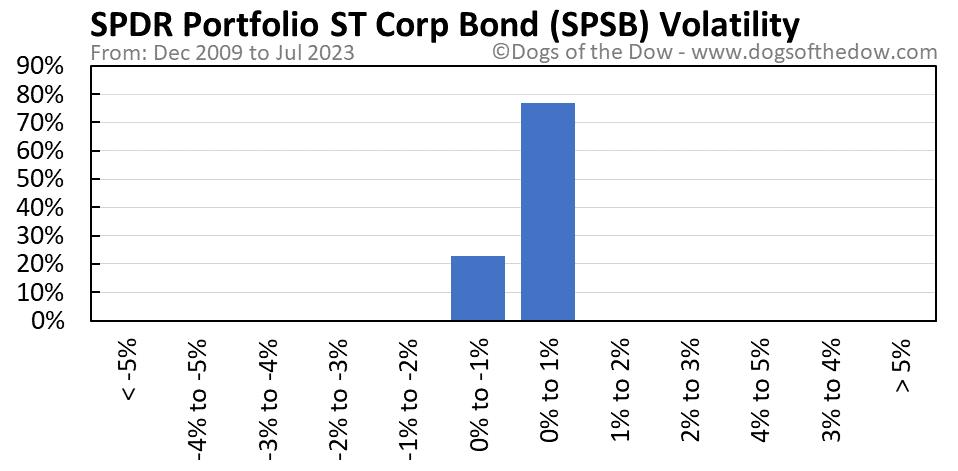 SPSB volatility chart