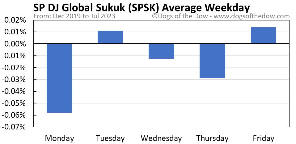 SPSK average weekday chart