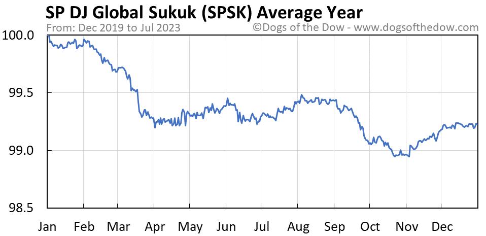 SPSK average year chart