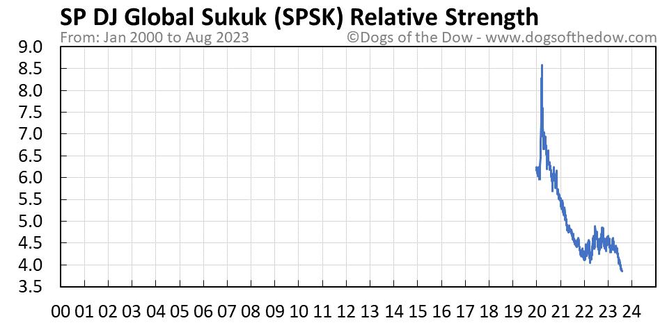 SPSK relative strength chart