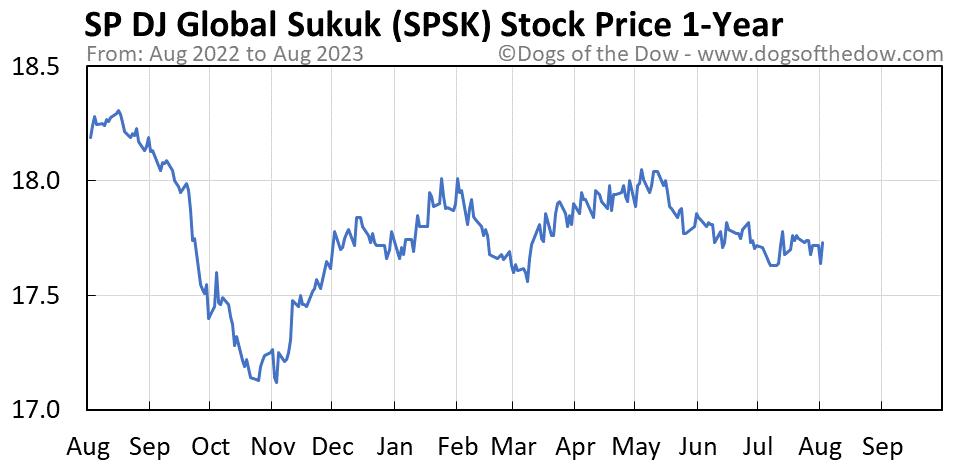 SPSK 1-year stock price chart