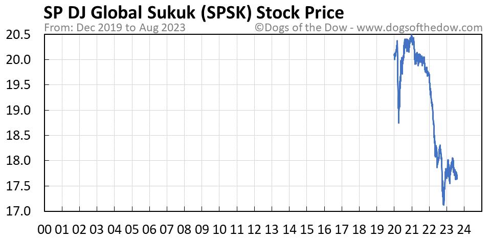 SPSK stock price chart