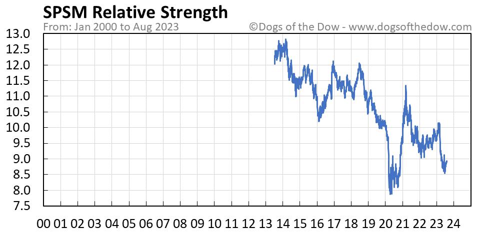 SPSM relative strength chart