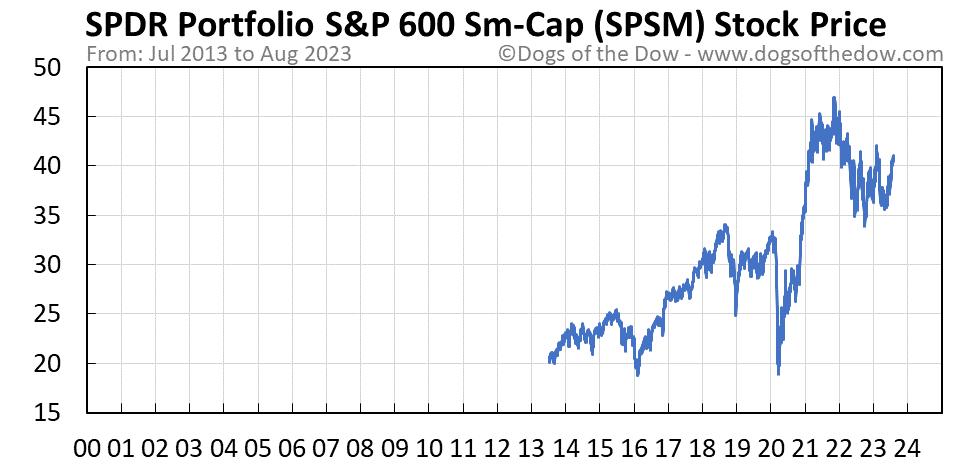 SPSM stock price chart