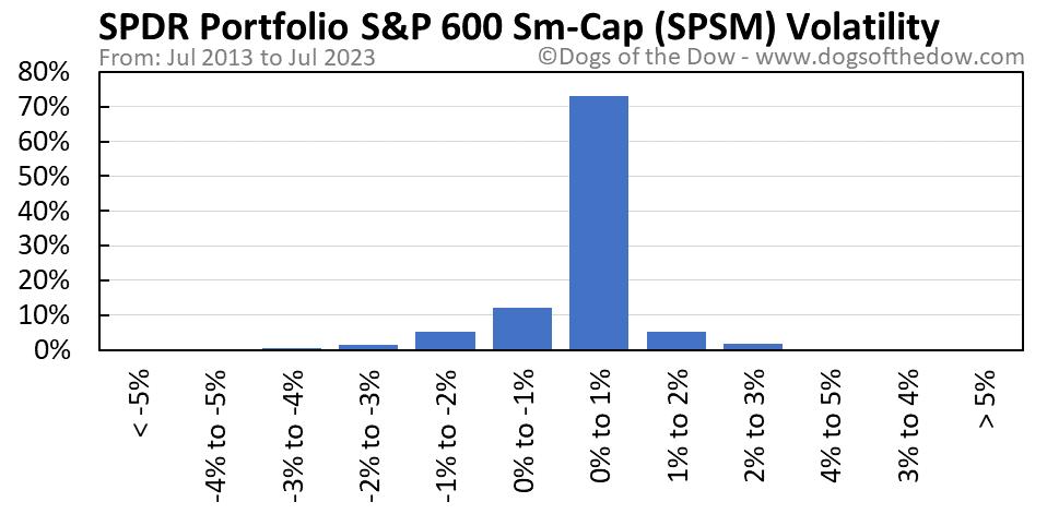 SPSM volatility chart
