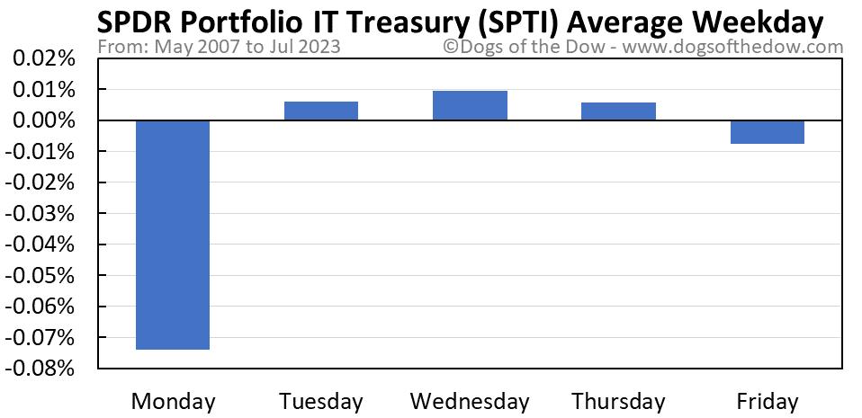 SPTI average weekday chart