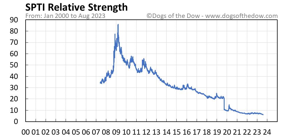 SPTI relative strength chart
