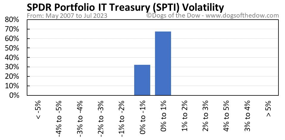 SPTI volatility chart