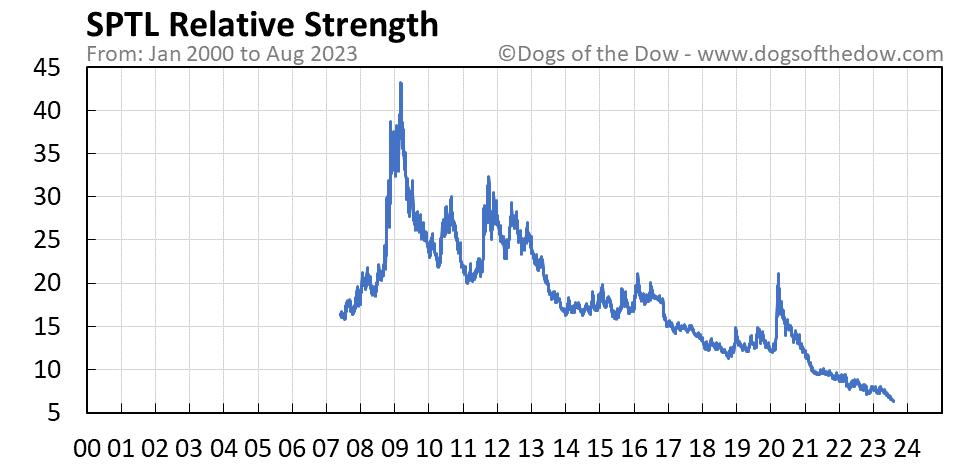 SPTL relative strength chart