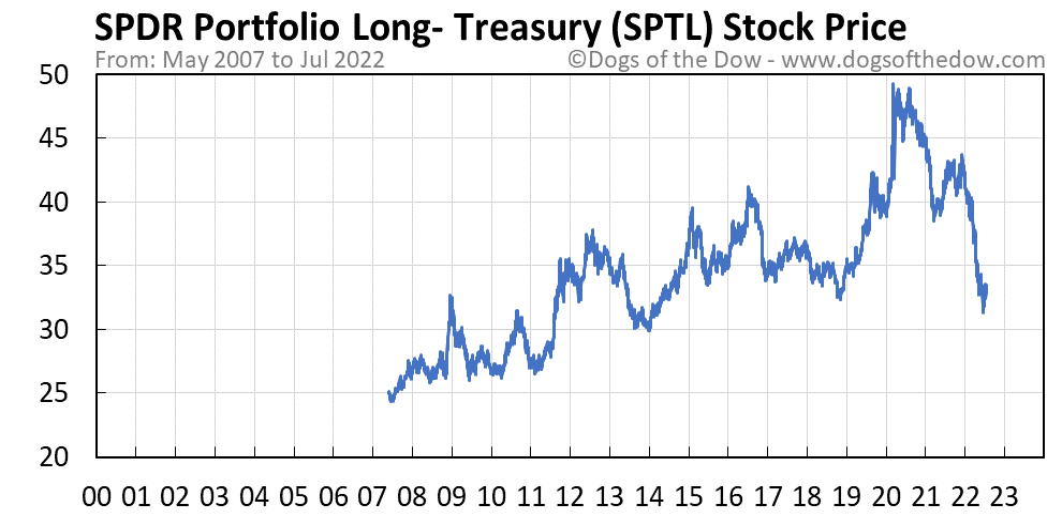 SPTL stock price chart