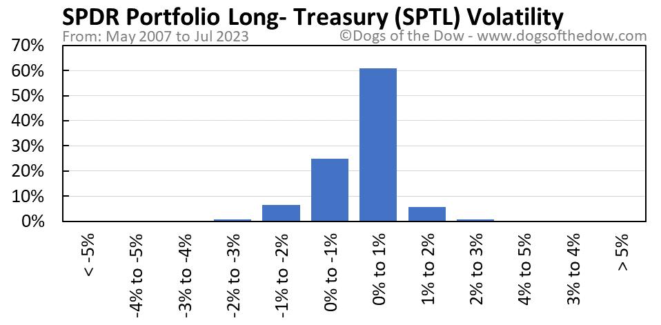 SPTL volatility chart