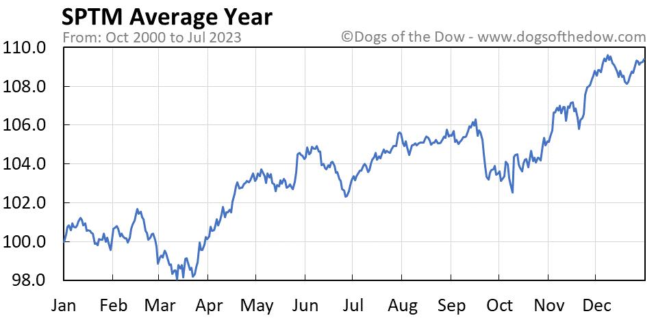 SPTM average year chart