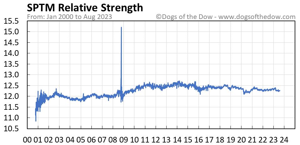 SPTM relative strength chart