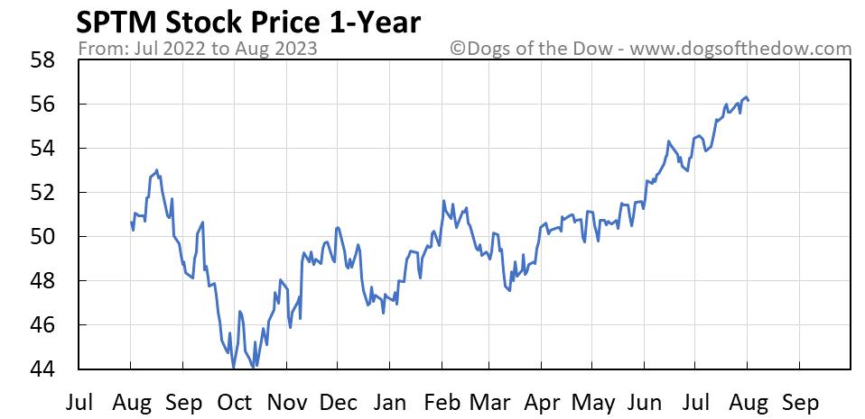 SPTM 1-year stock price chart