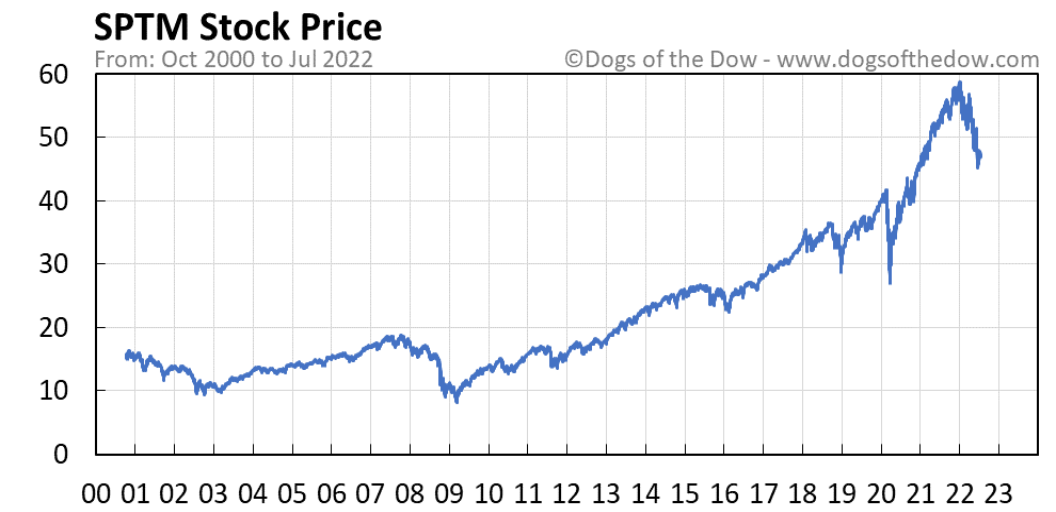 SPTM stock price chart