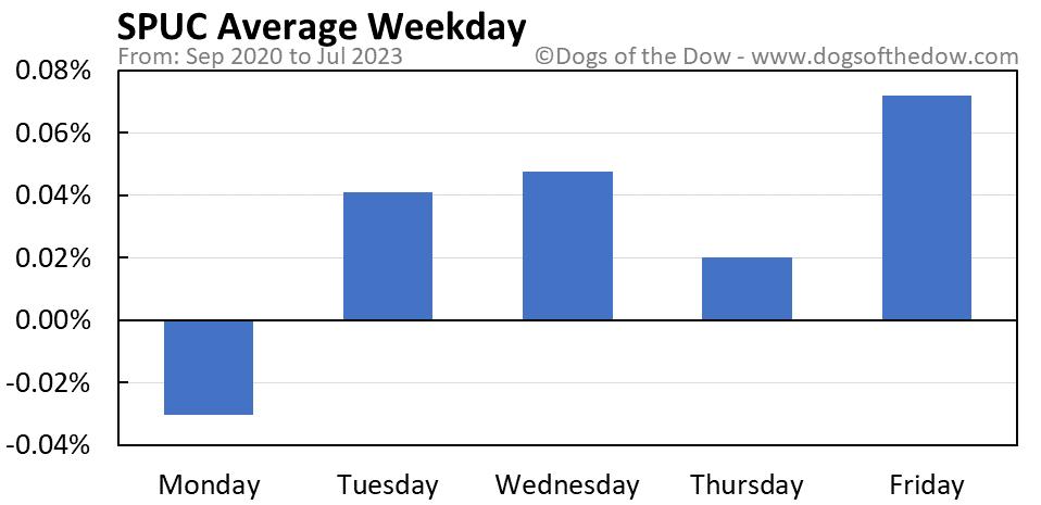 SPUC average weekday chart
