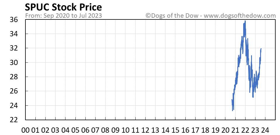 SPUC stock price chart