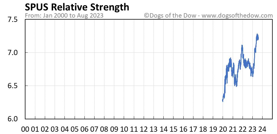 SPUS relative strength chart