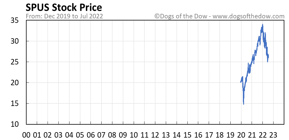 SPUS stock price chart
