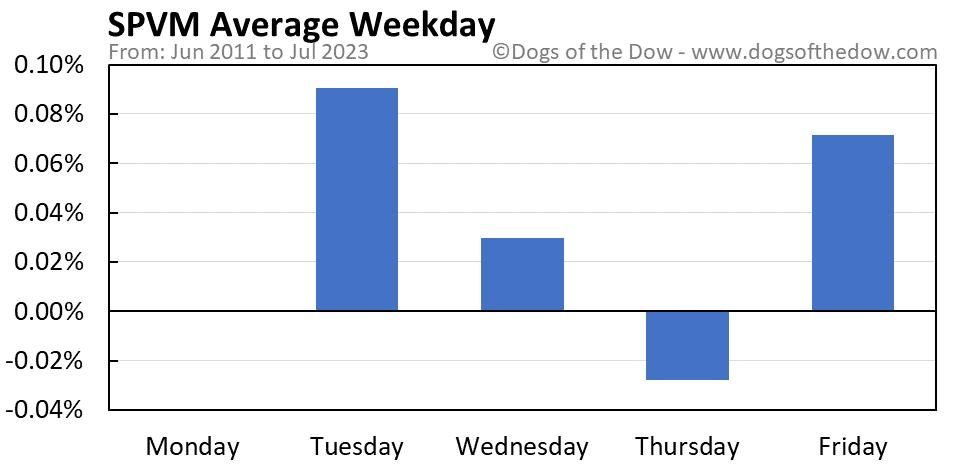SPVM average weekday chart