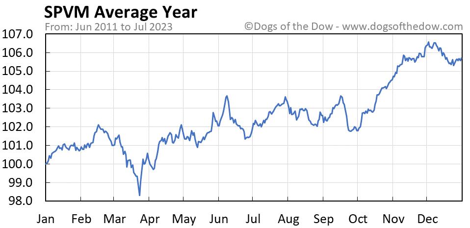 SPVM average year chart