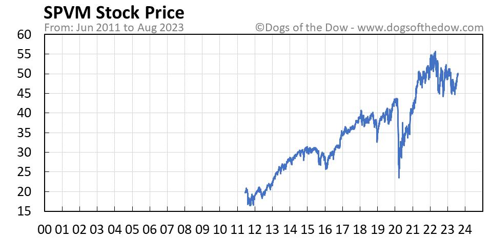 SPVM stock price chart