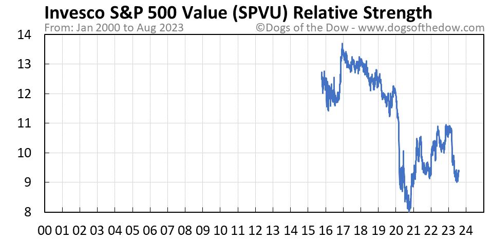 SPVU relative strength chart