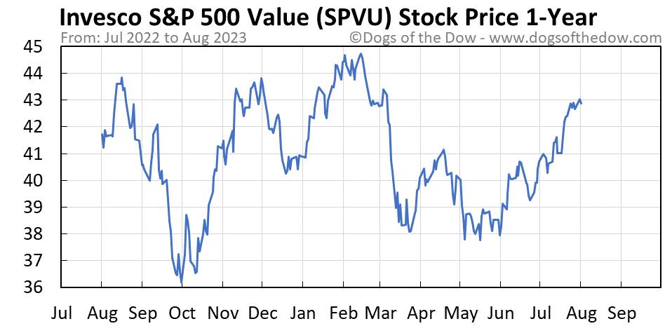 SPVU 1-year stock price chart