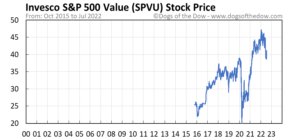 SPVU stock price chart