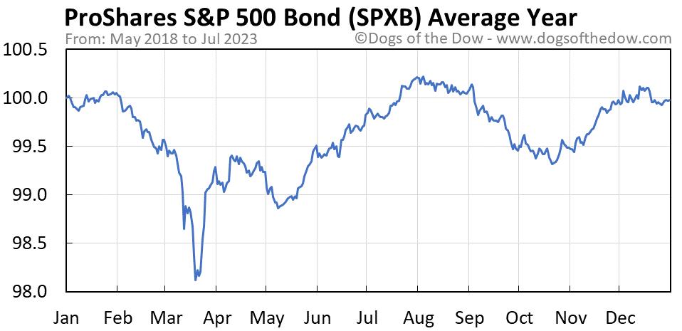 SPXB average year chart
