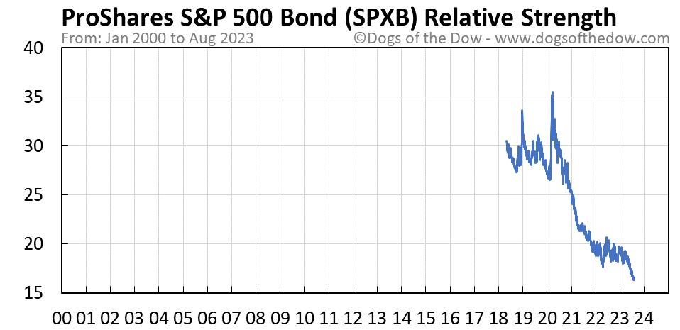 SPXB relative strength chart
