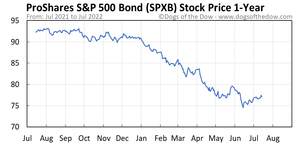 SPXB 1-year stock price chart