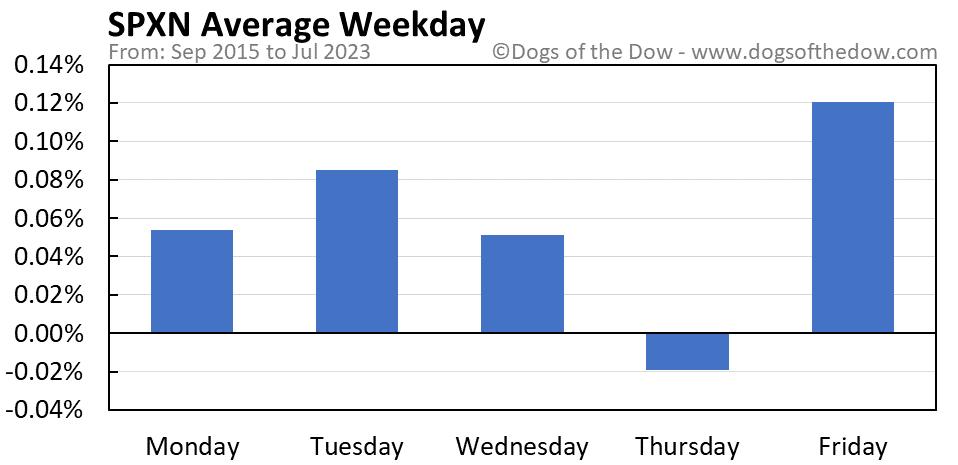 SPXN average weekday chart