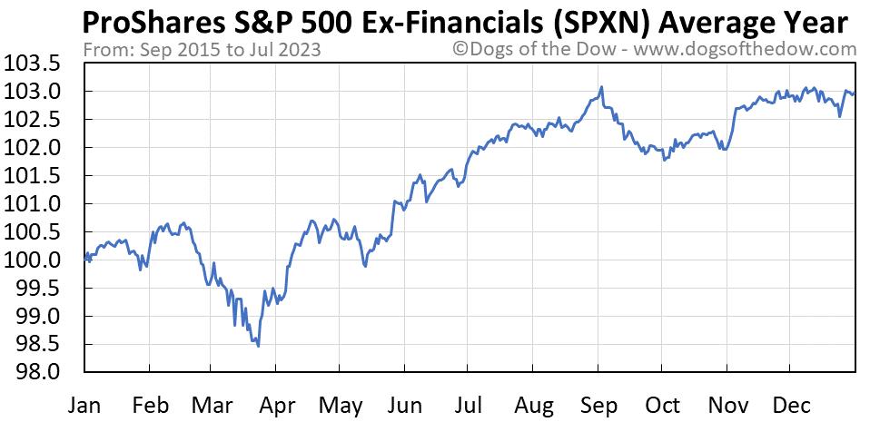 SPXN average year chart