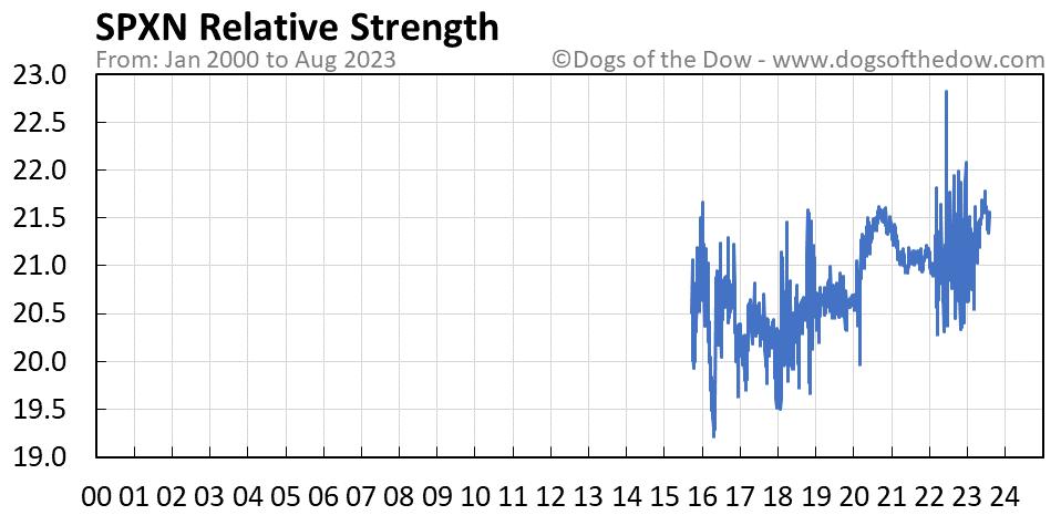 SPXN relative strength chart