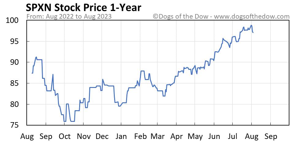 SPXN 1-year stock price chart