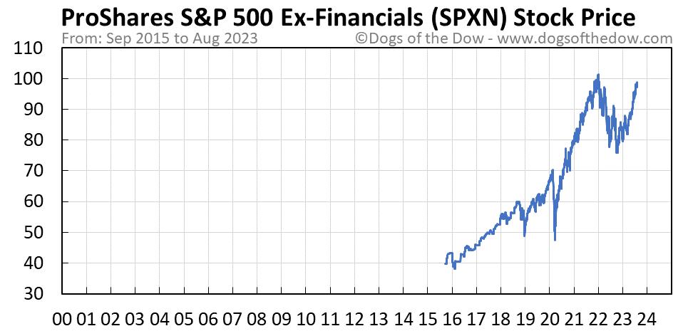 SPXN stock price chart