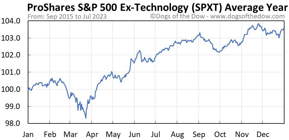 SPXT average year chart