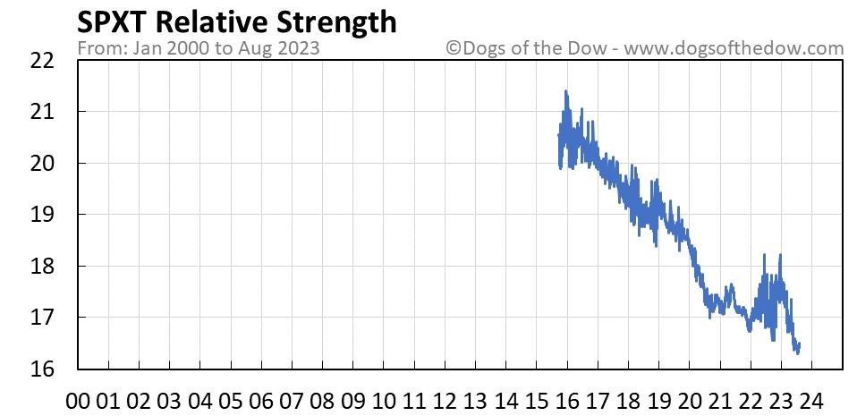SPXT relative strength chart