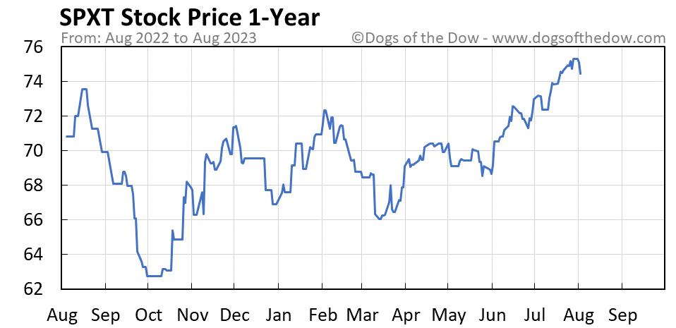 SPXT 1-year stock price chart