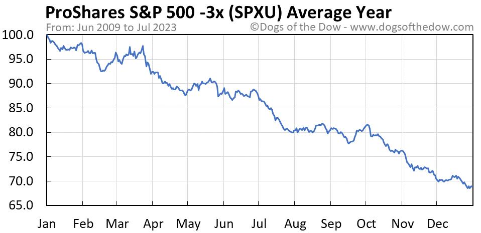 SPXU average year chart