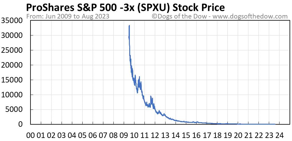 SPXU stock price chart