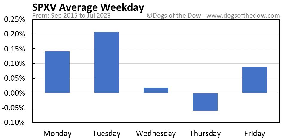 SPXV average weekday chart