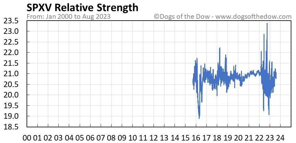 SPXV relative strength chart